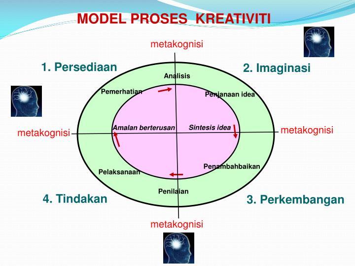 MODEL PROSES  KREATIVITI