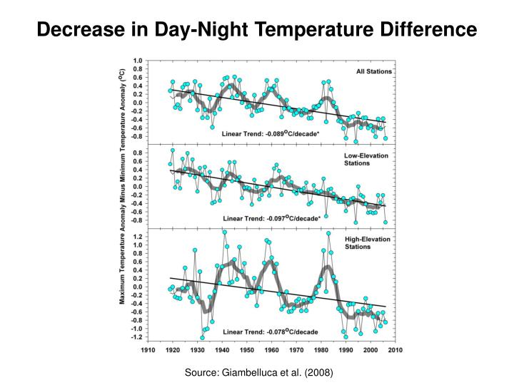 Decrease in Day-Night Temperature Difference