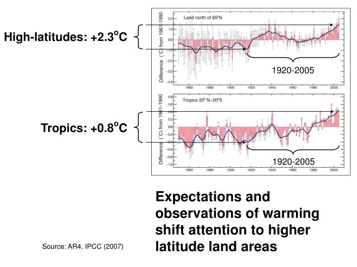 Expectations and observations of warming shift attention to higher latitude land areas
