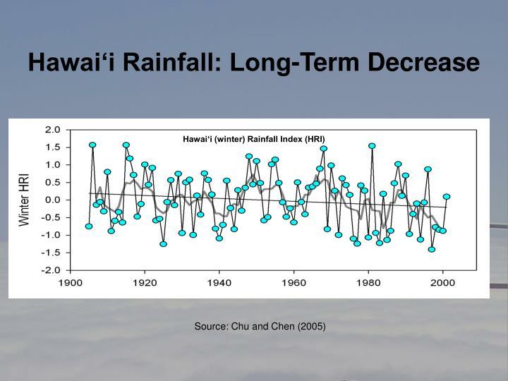 Hawai'i Rainfall: Long-Term Decrease