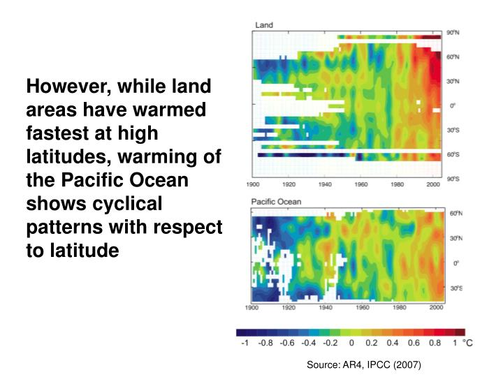 However, while land areas have warmed fastest at high latitudes, warming of the Pacific Ocean shows cyclical patterns with respect to latitude