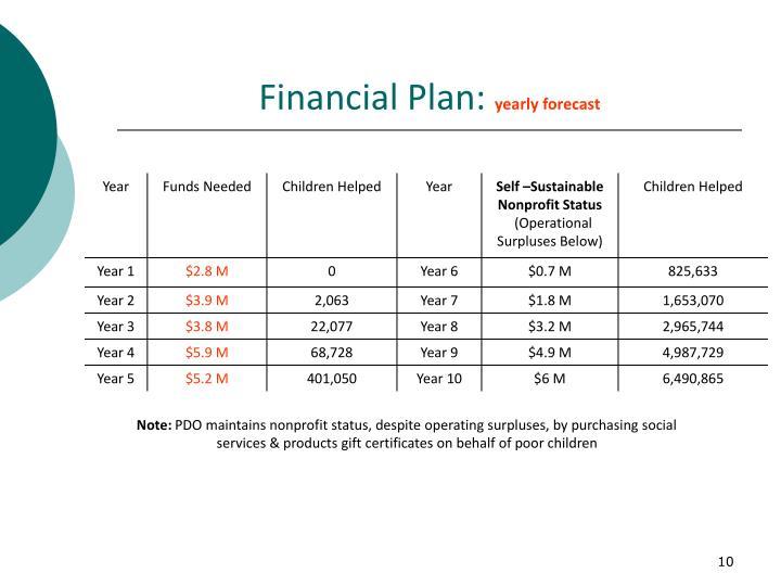 Financial Plan: