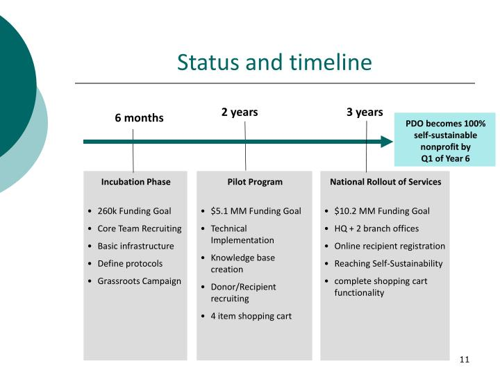 Status and timeline