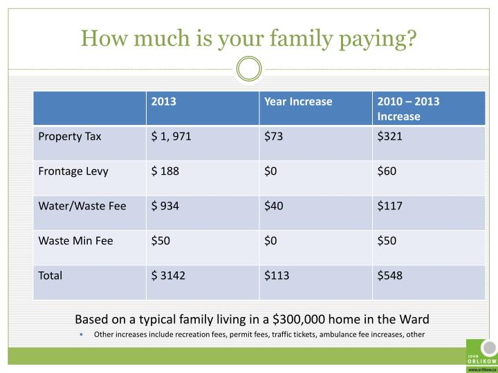 How much is your family paying?