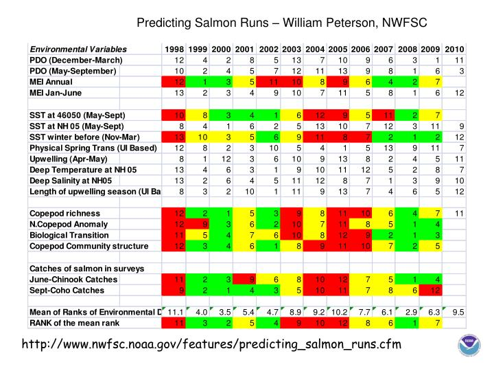 Predicting Salmon Runs – William Peterson, NWFSC