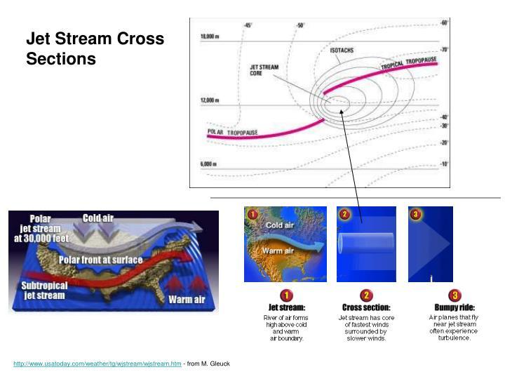 Jet Stream Cross Sections