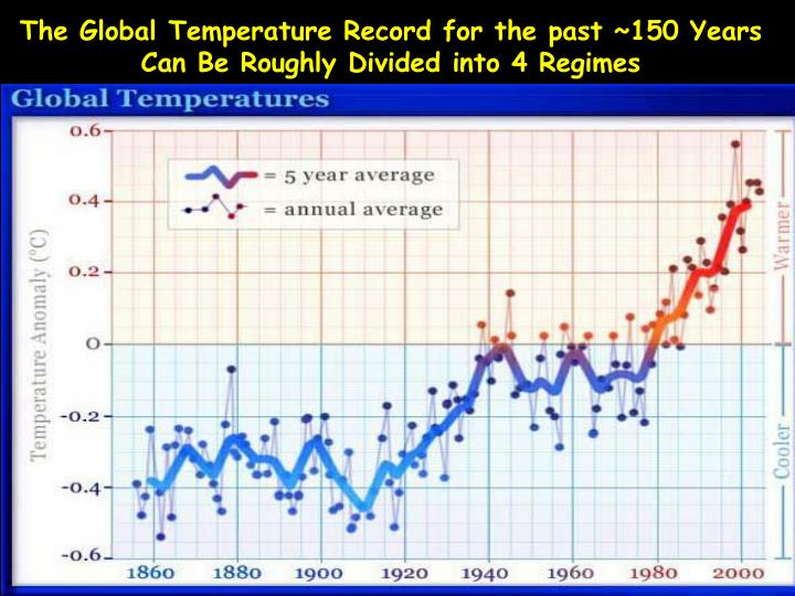 The global temperature record for the past 150 years can be roughly divided into 4 regimes