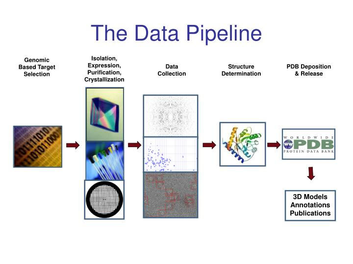 The Data Pipeline