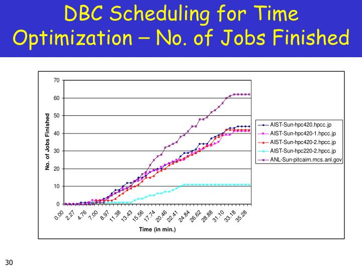 DBC Scheduling for Time Optimization