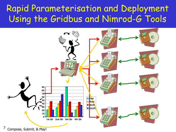 Rapid Parameterisation and Deployment  Using the Gridbus and Nimrod-G Tools