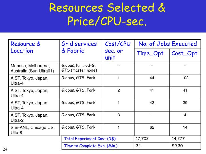 Resources Selected & Price/CPU-sec.