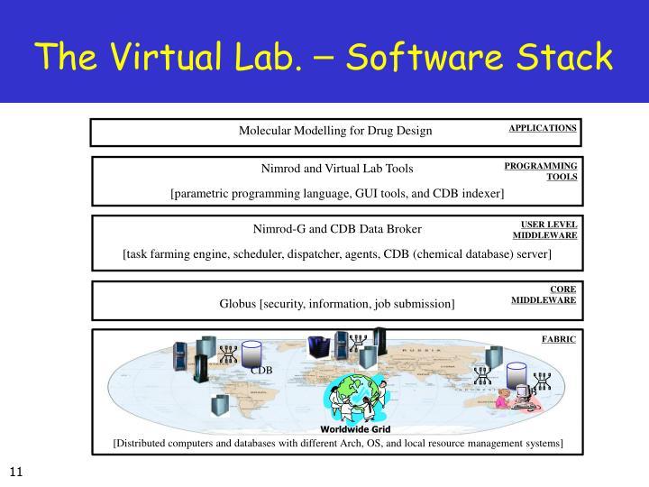 Nimrod and Virtual Lab Tools