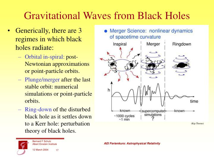 Gravitational Waves from Black Holes