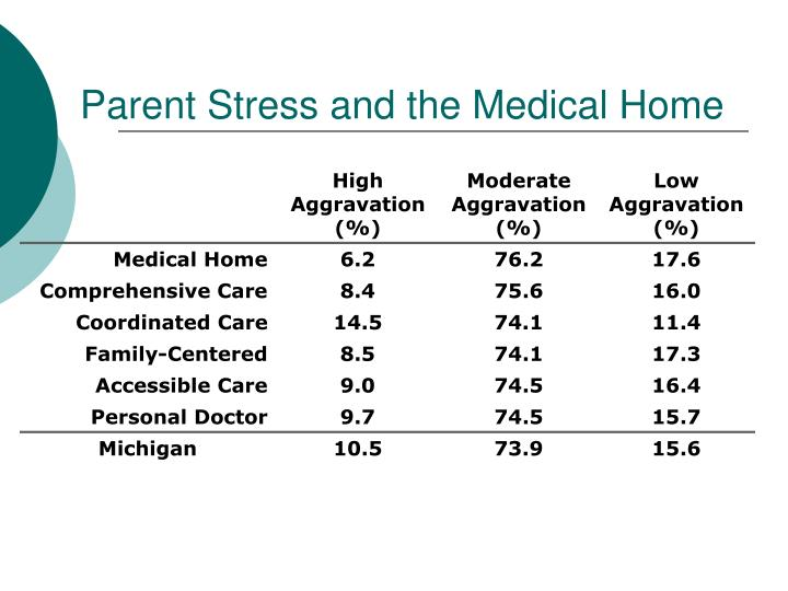 Parent Stress and the Medical Home