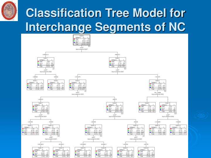 Classification Tree Model for Interchange Segments of NC