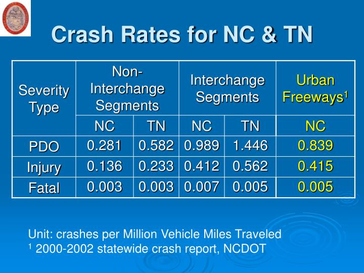Crash Rates for NC & TN