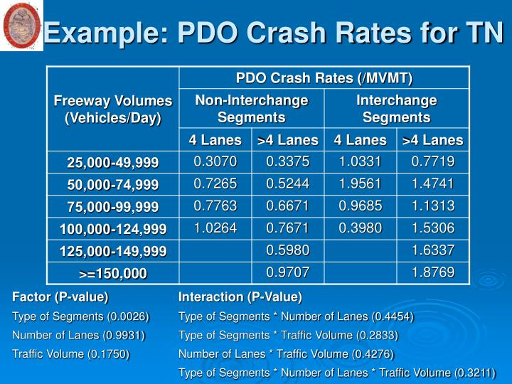Example: PDO Crash Rates for TN
