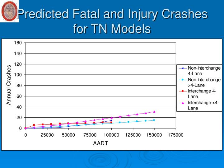 Predicted Fatal and Injury Crashes for TN Models