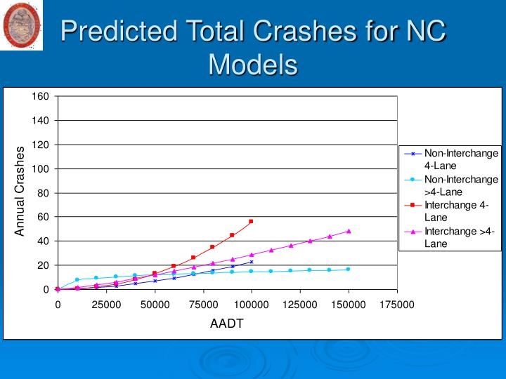 Predicted Total Crashes for NC Models
