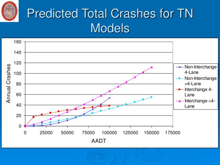 Predicted Total Crashes for TN Models