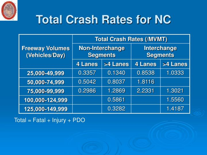 Total Crash Rates for NC