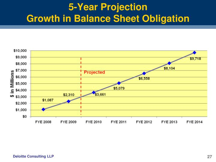 5-Year Projection
