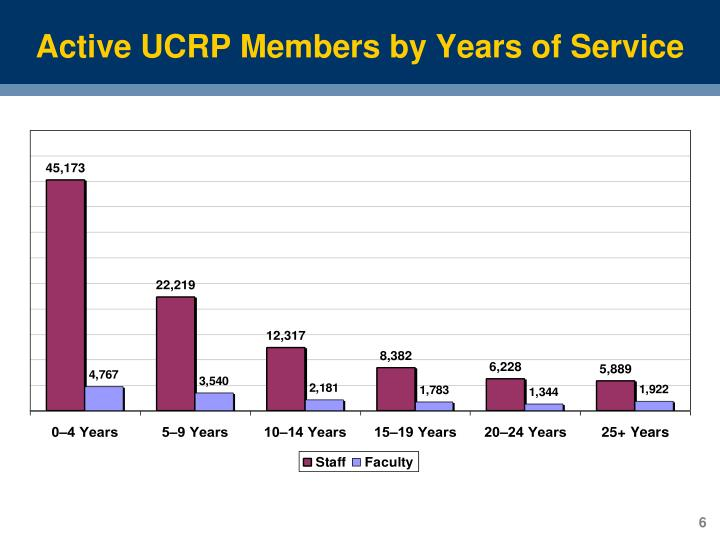 Active UCRP Members by Years of Service
