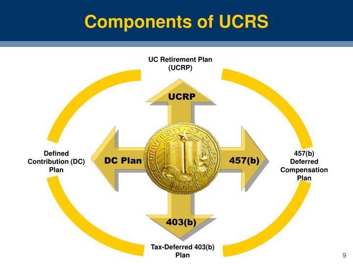 Components of UCRS