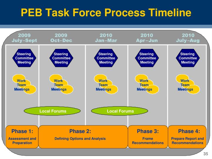 PEB Task Force Process Timeline