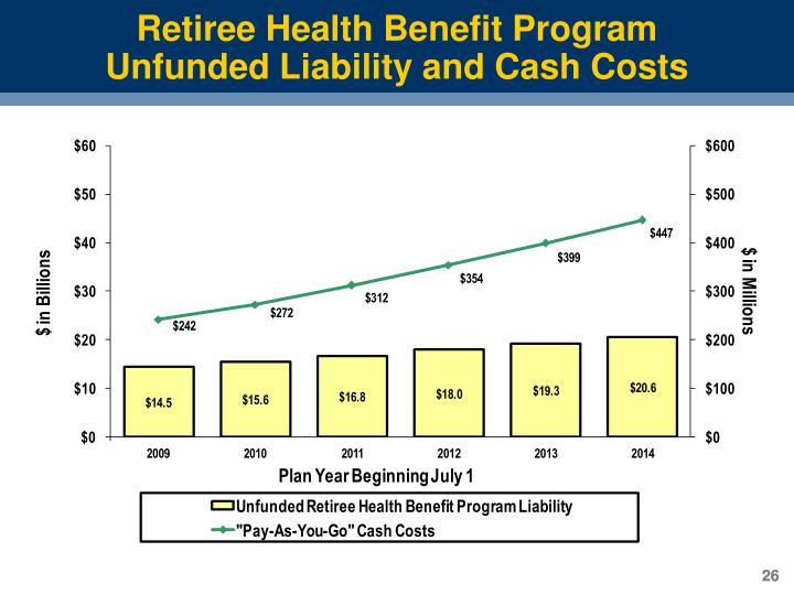 Retiree Health Benefit Program
