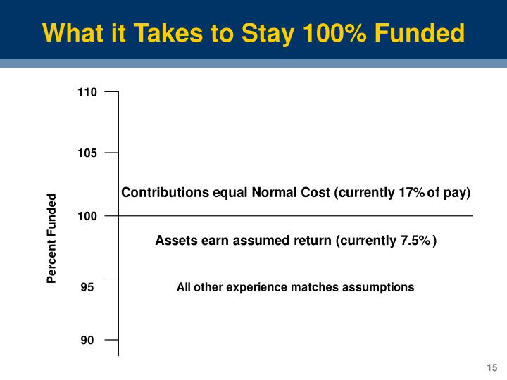 What it Takes to Stay 100% Funded