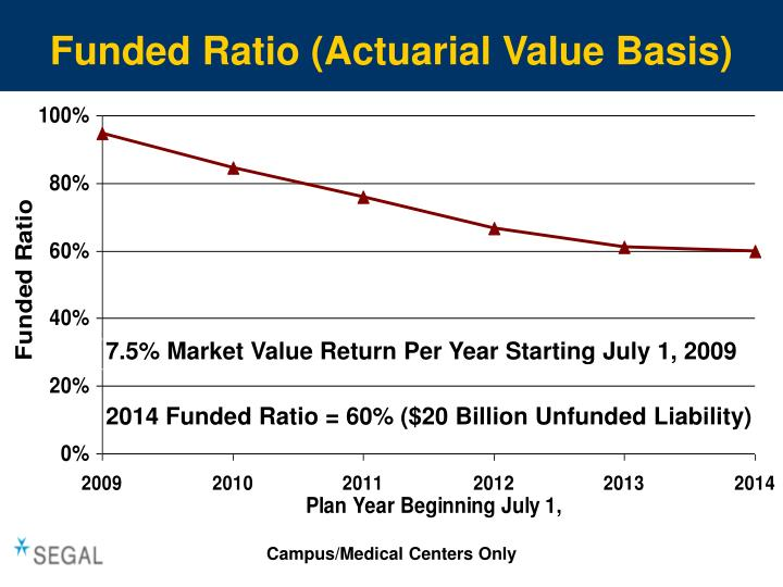 Funded Ratio (Actuarial Value Basis)