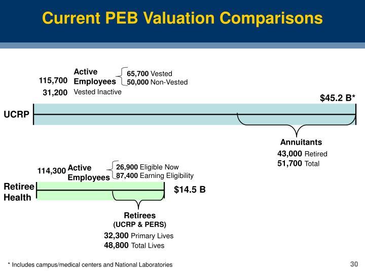 Current PEB Valuation Comparisons