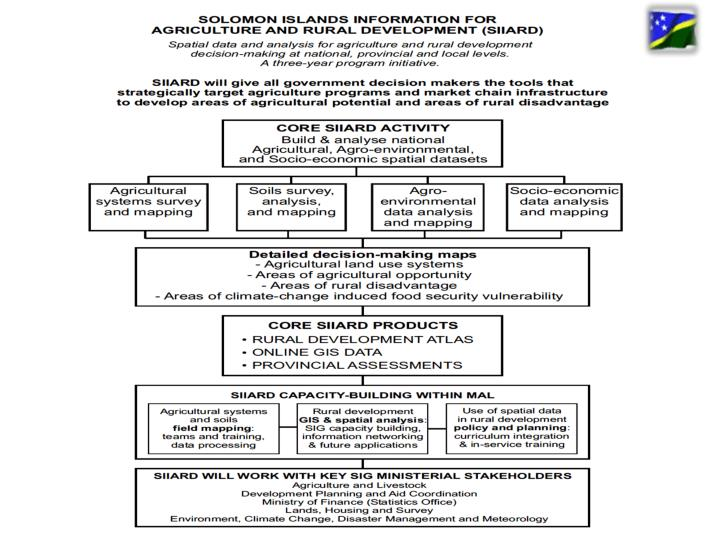 SIIARD Framework