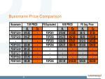 bussmann price comparison