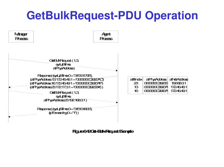 GetBulkRequest-PDU Operation