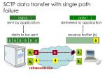sctp data transfer with single path failure