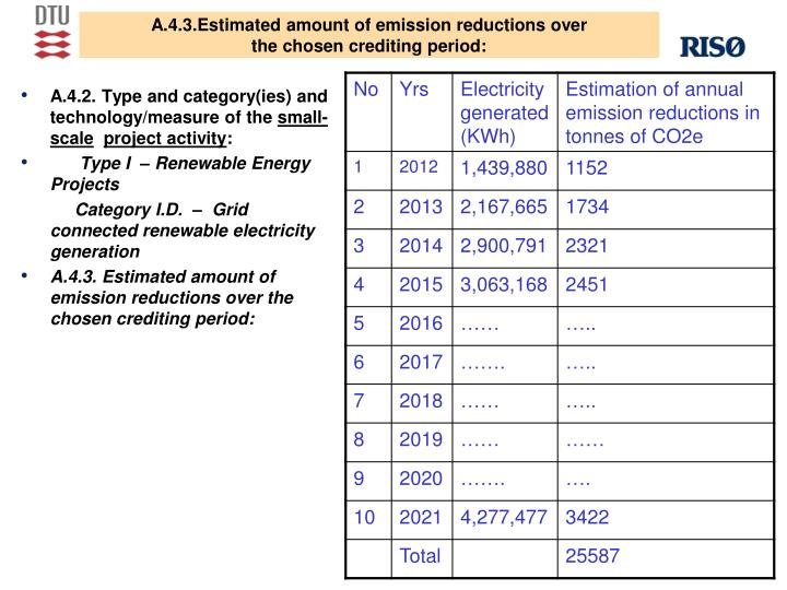A.4.3.Estimated amount of emission reductions over