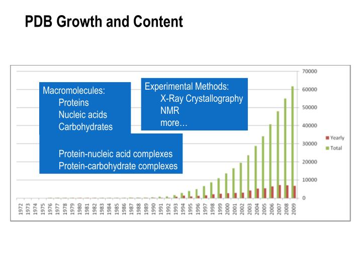 PDB Growth and Content