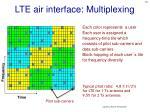 lte air interface multiplexing