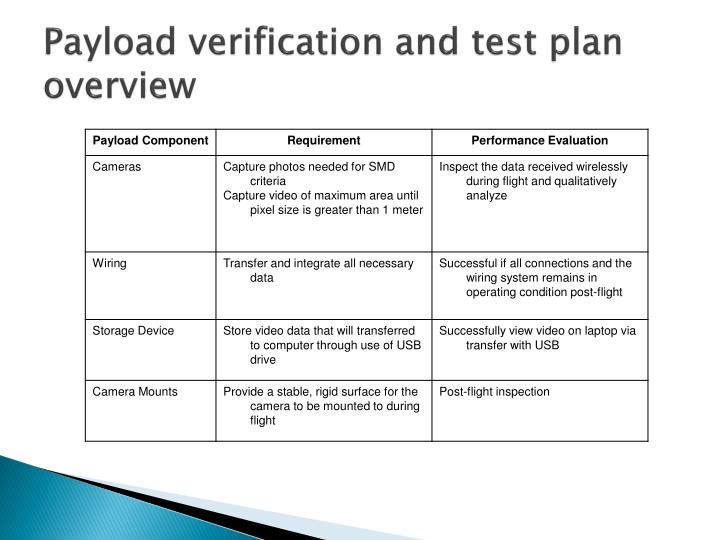 Payload verification and test plan overview