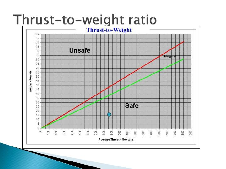 Thrust-to-weight ratio