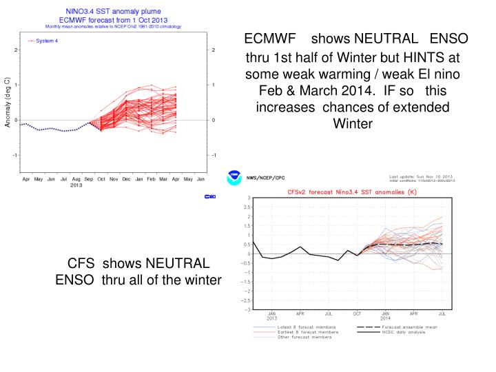 ECMWF    shows NEUTRAL   ENSO  thru 1st half of Winter but HINTS at some weak warming / weak El nino   Feb & March 2014.  IF so   this increases  chances of extended  Winter