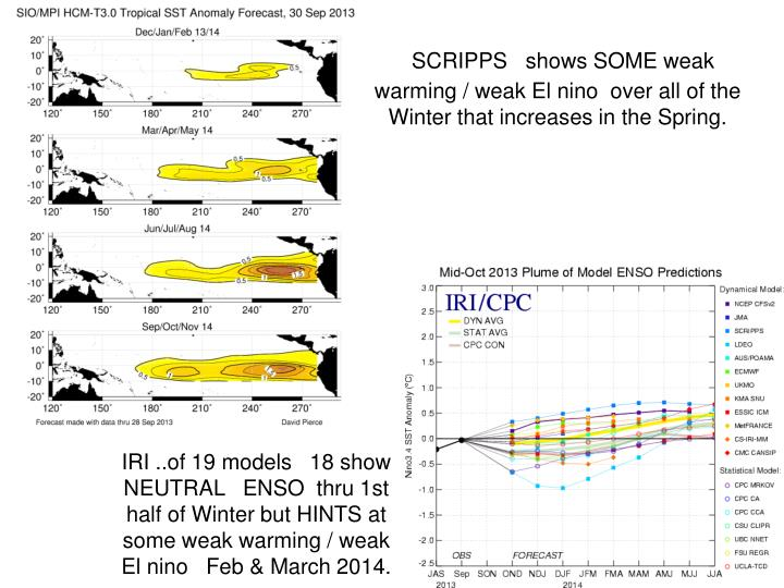 SCRIPPS   shows SOME weak  warming / weak El nino  over all of the Winter that increases in the Spring.