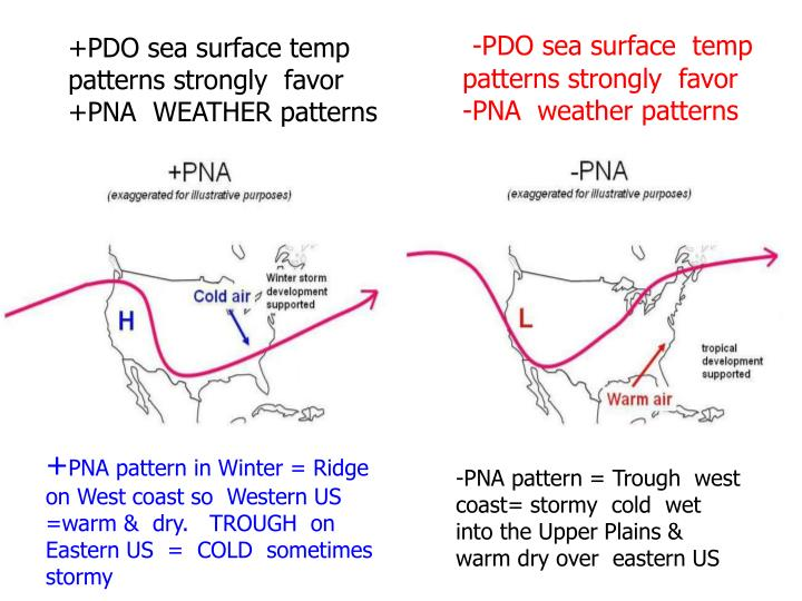 -PDO sea surface  temp patterns strongly  favor