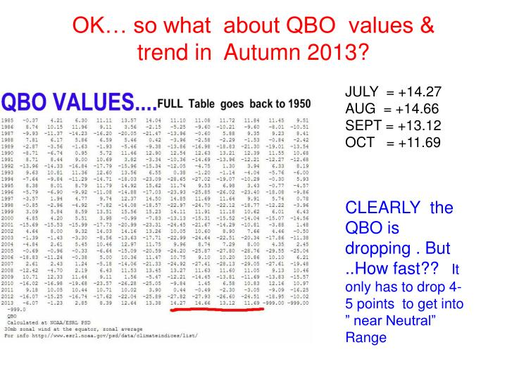 OK… so what  about QBO  values & trend in  Autumn 2013?