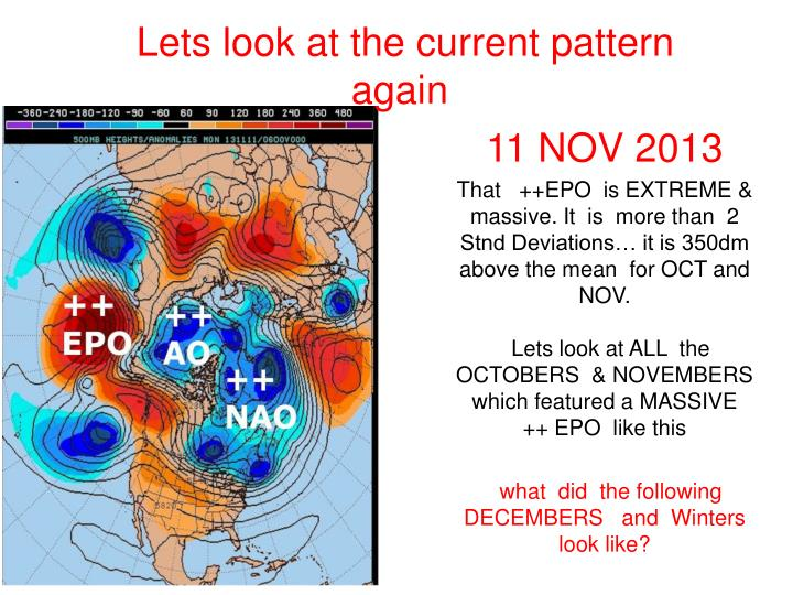 Lets look at the current pattern again
