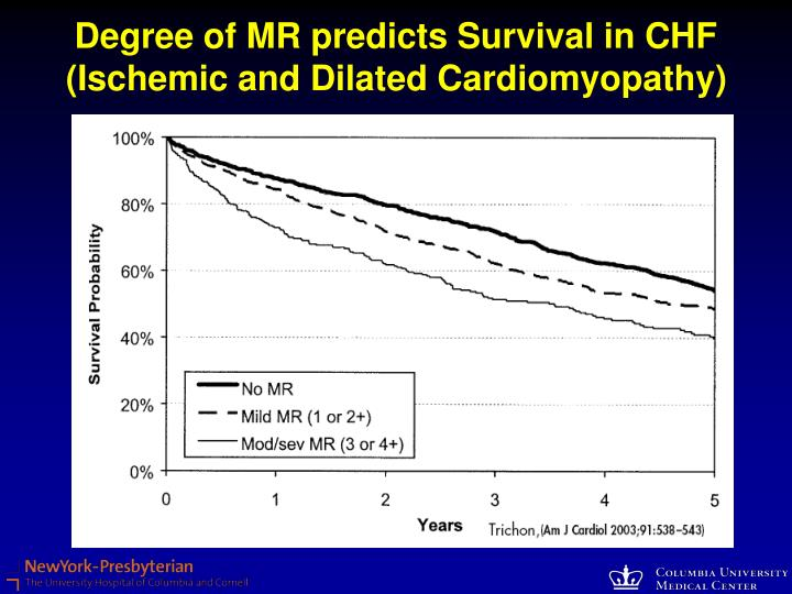Degree of MR predicts Survival in CHF (Ischemic and Dilated Cardiomyopathy)