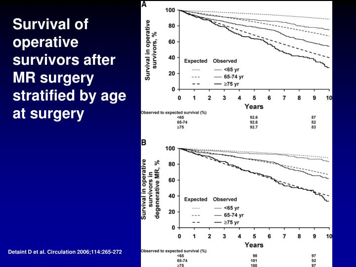 Survival of operative survivors after MR surgery stratified by age at surgery