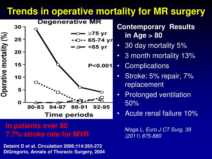 Trends in operative mortality for MR surgery